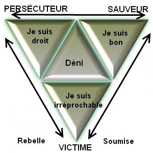 AT triangle dramatique